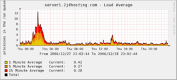 A daily graph of a web server's load, indicating a spike in the load early in the day.